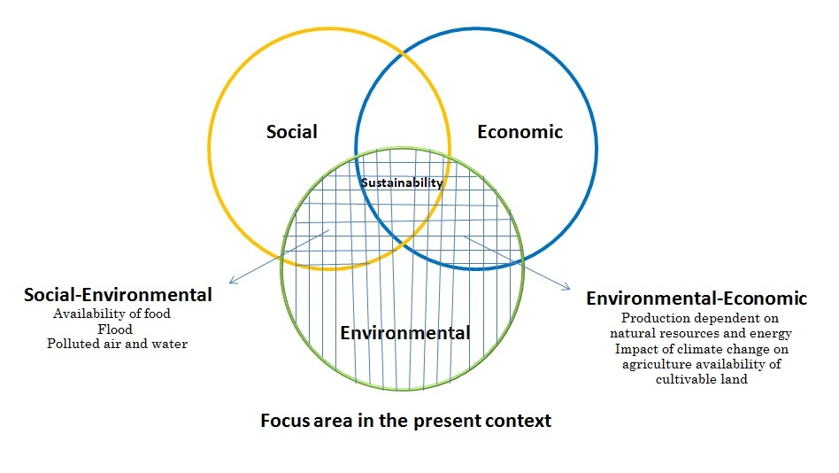 Focus Area in the Current Context