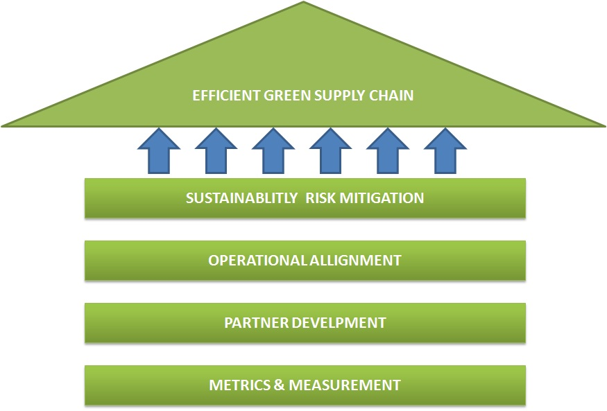 Green Supply Chain Management & Mediation Services